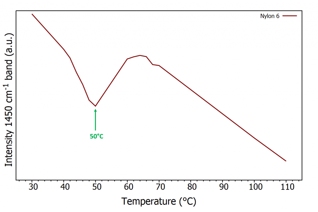 Polymer Phase Transition: Intensity of 1450 cm-1 band at increasing temperature for nylon-6, arrow indicates glass transition temperature