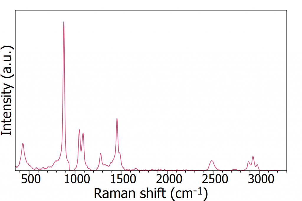 Raman spectrum of Glenlivet 15 whisky - Methanol Poisoning