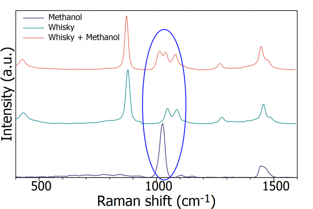 Figure 4: Raman spectra of methanol, whisky, and whisky spiked with methanol