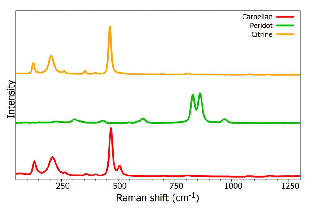Raman spectra of Carnelian, Peridot, and Citrine