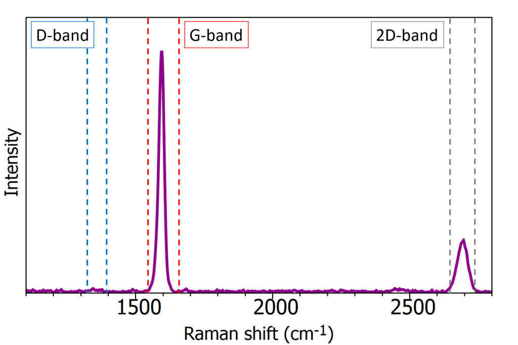 Raman spectrum of graphene using 532 nm excitation