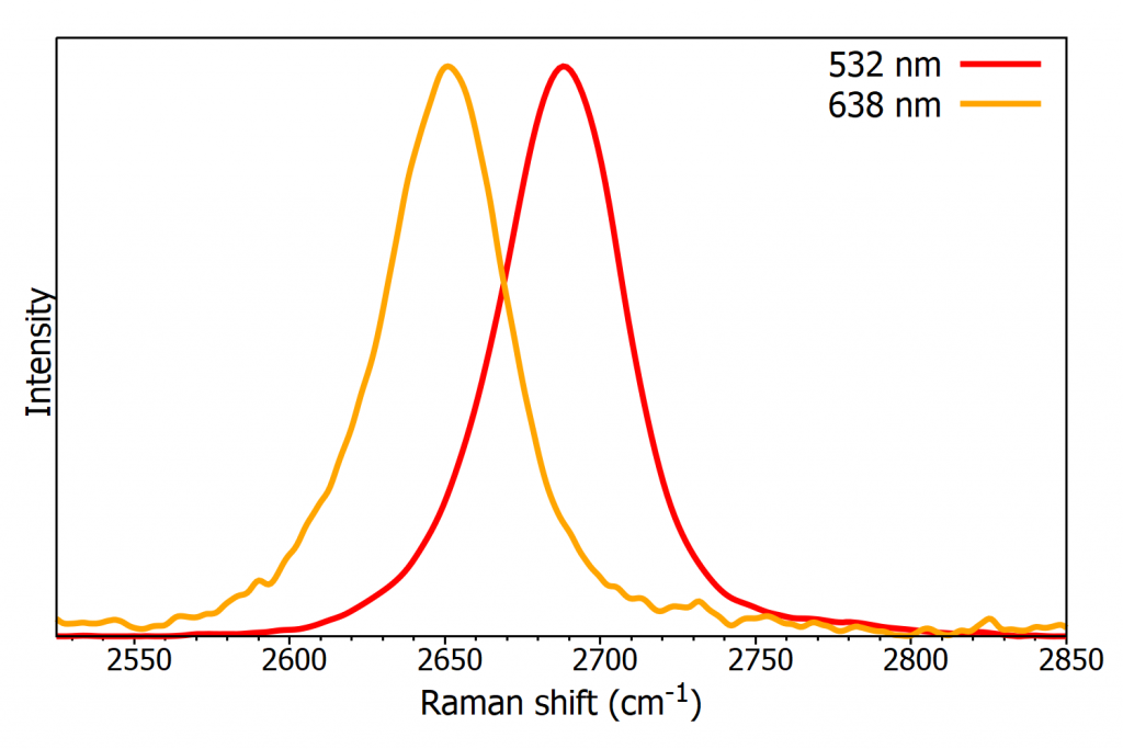 Raman spectra of the 2D-band of graphene at 532 nm ad 638 nm