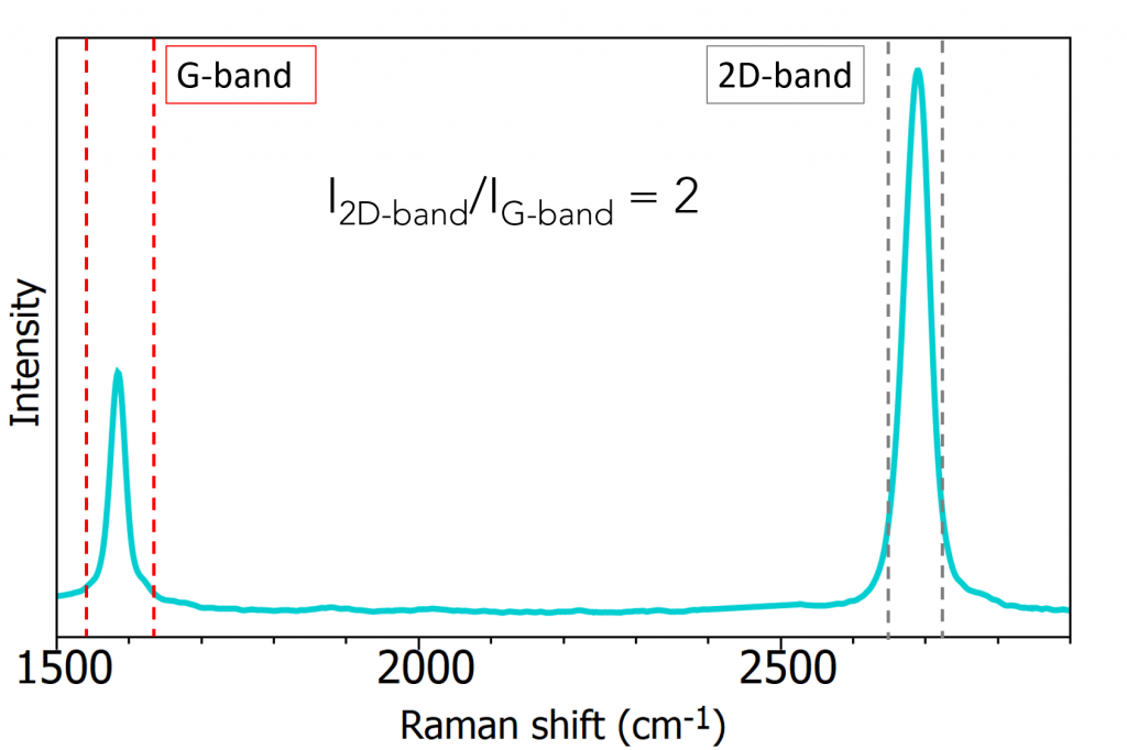 monolayer graphene spectrum using 532 nm excitation