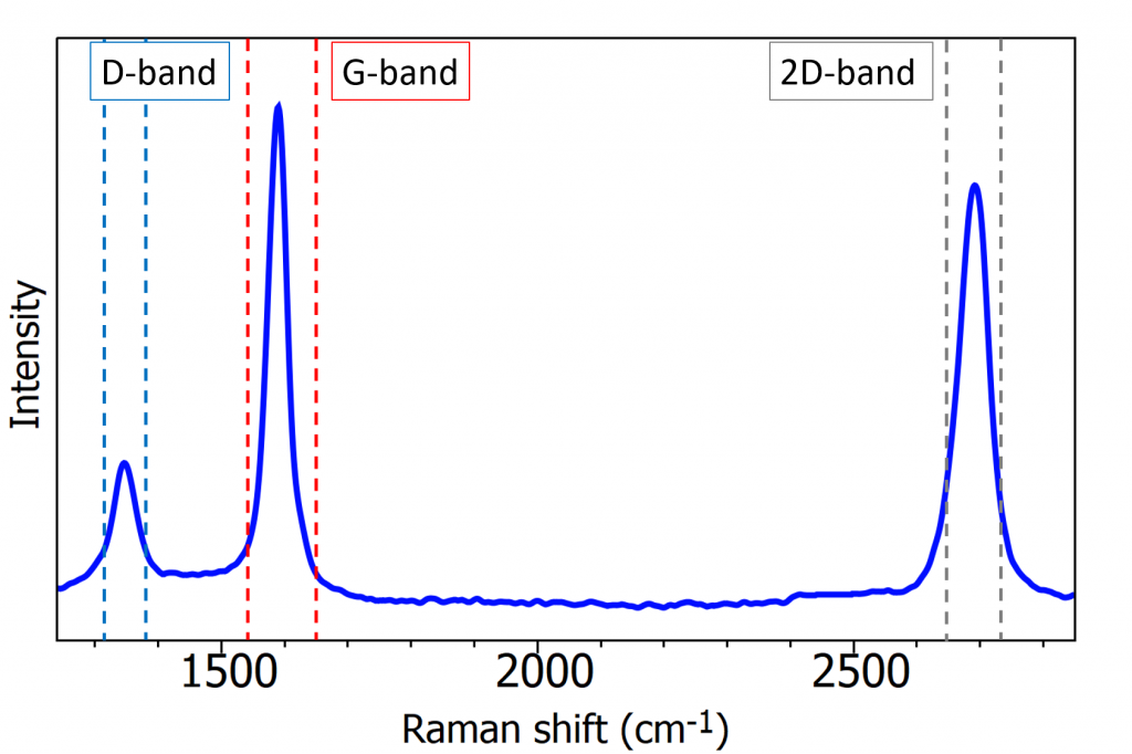 D-band of graphene using 532 nm excitation