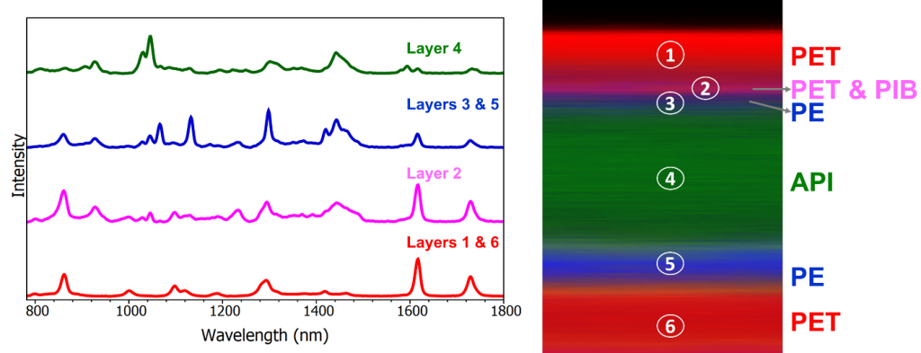 Raman spectra from the layers of a transdermal patch using an RMS1000