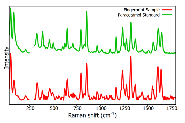 Raman spectra from trace evidence from fingerprint sample and paracetamol sample