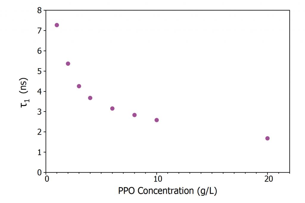 LAB PPO scintillator luminescence lifetime   Scintillator