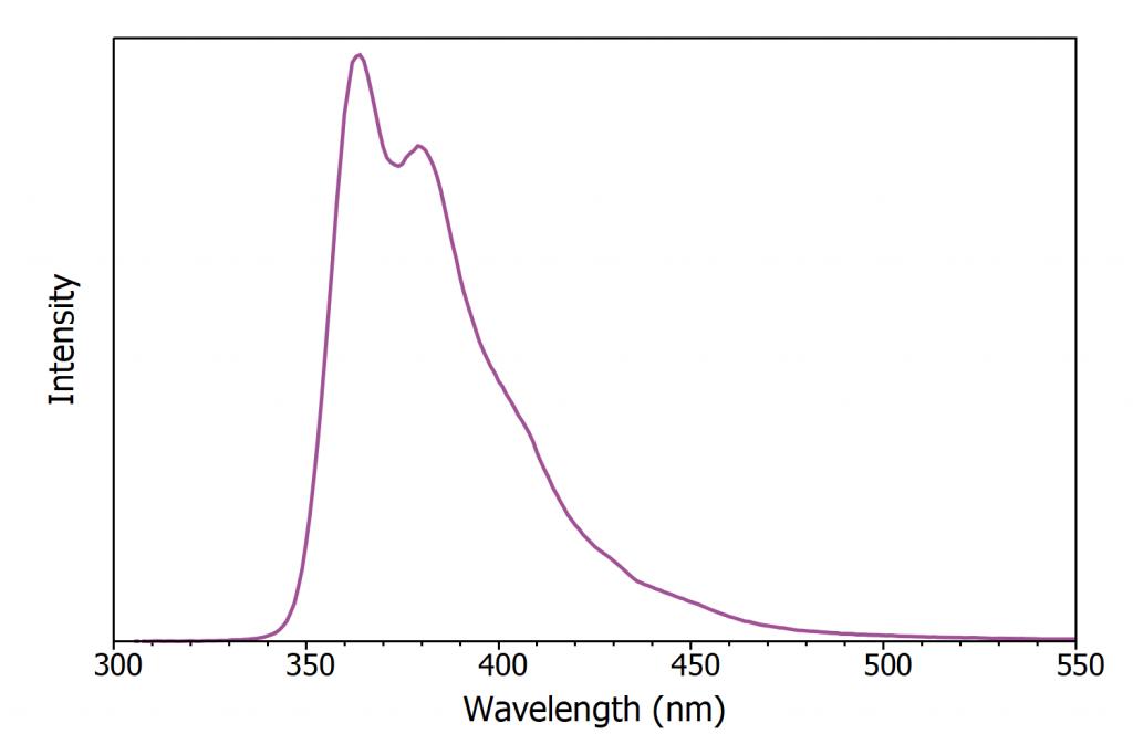X-ray excited luminescence spectrum of LAB PPO scintillator   Scintillator