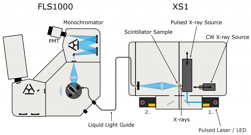 Time-resolved x-ray luminescence setup   Scintillator