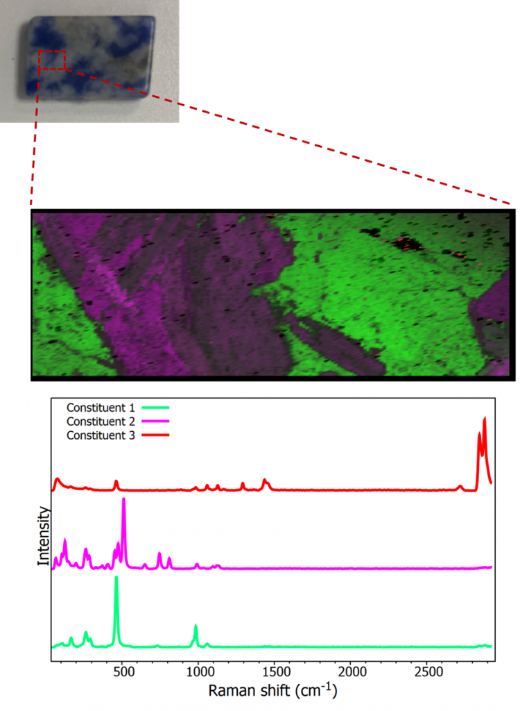 Raman map from Sodalite sample showing spectra from Sodalite, Orthoclase, and Nepheline